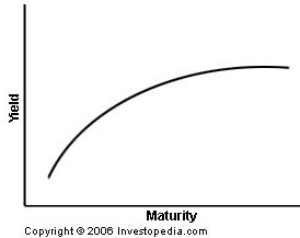 yield-curves